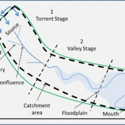 Features of a river system